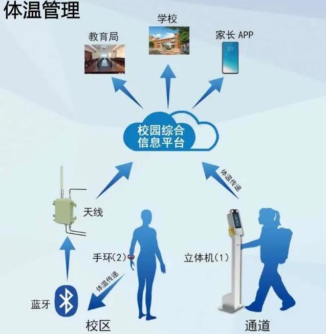 物联网体温管理方案在潍坊试点展开