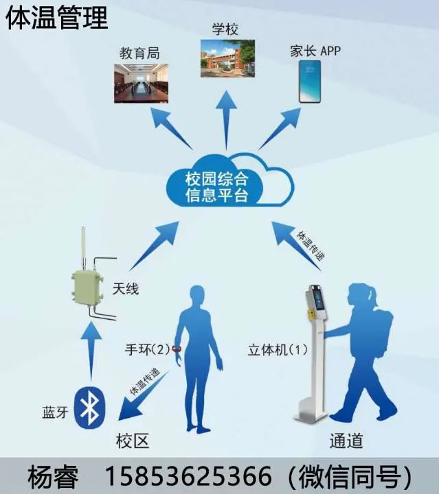 The Internet of Things temperature management program is launched in Weifang